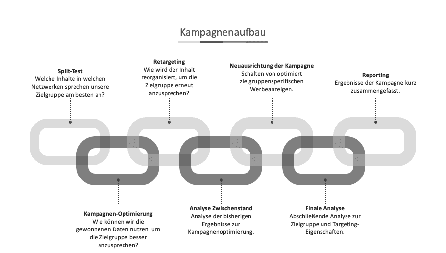 kampagnenaufbau social media agentur frankfurt