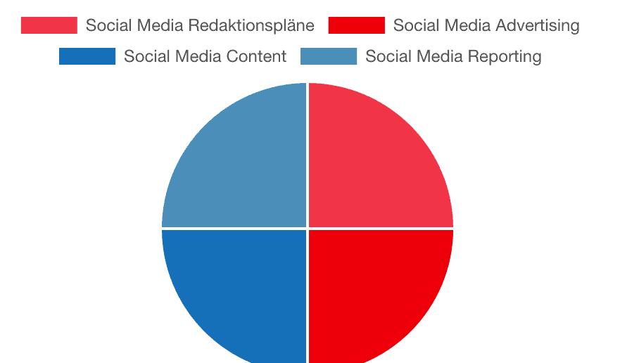 Social Media Redaktionspläne und Content Aufbereitung in Frankfurt